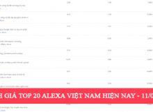 Đánh giá top 20 Alexa Việt Nam hiện nay - 11/04/2017