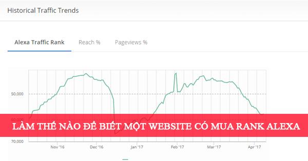 Làm thế nào để biết một website có mua rank Alexa hay không?