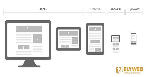 Tối ưu hiển thị trên mobile cho trang web của bạn